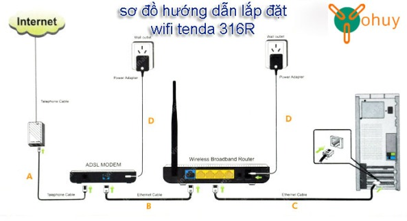 so-do-lap-dat-wifi-tenda-316R